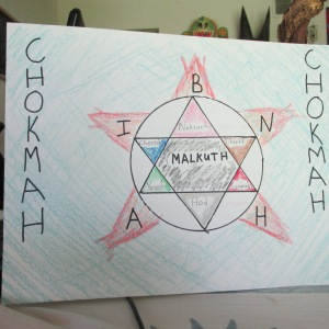 "A picture of a crayon drawing. At the center, is a star composed of two interersecting triangles (i.e., a Star of David) in a circle ornamented with five flames against a blue background. The star is labeled ""Malkuth,"" the flames are labeled ""Binah,"" and the blue field is labeled ""Chokmah."" Each point of the star is a different color and labeled (see next picture for details)."